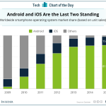 Us market android vs iphone
