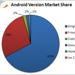 Android market by version