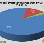Android market share worldwide