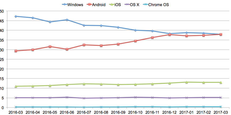 Iphone vs android market share worldwide