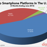 Us iphone android market share