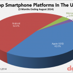 Us android ios market share