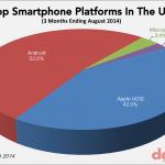 Android market vs ios market