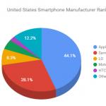 Android market statistics