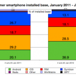 Ios vs android market share uk