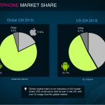 Us android market share 2014