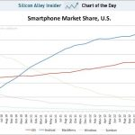 Ios vs android market share us