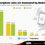 Apple vs android market share uk