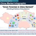 Android market in china