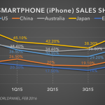 Ios vs android market share europe