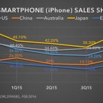 Ios vs android market share europe