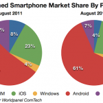 Android market on windows phone