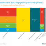 Android market polska