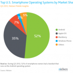 Android market to blackberry