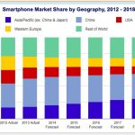 Iphone vs android market share 2014