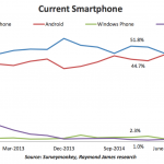 Ios vs android market share worldwide