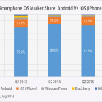 Android 6.0 market share