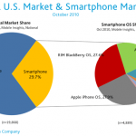 Us android os market share