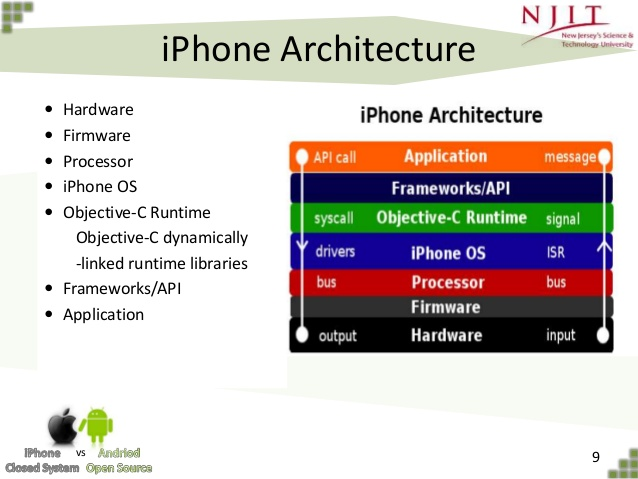 Application architecture iphone