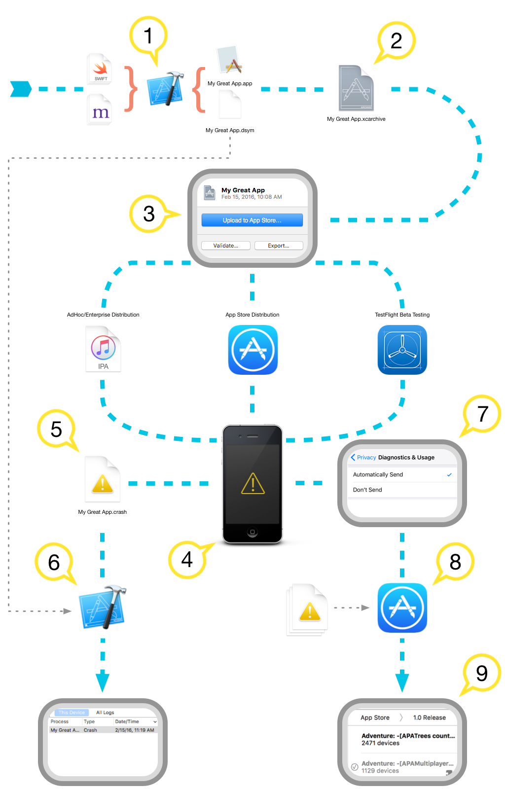 Iphone application crash
