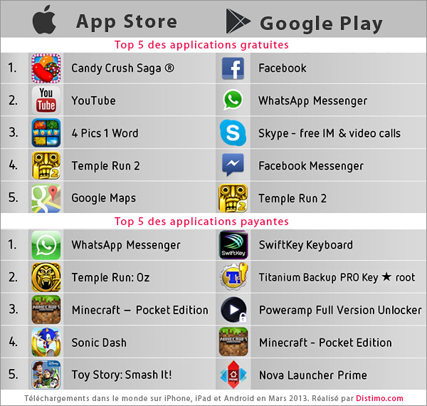 Application iphone payante