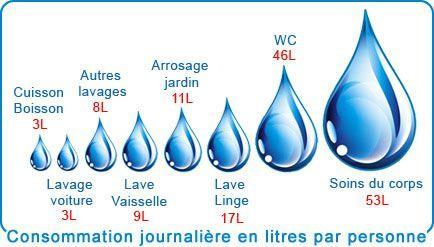 Consommation en eau d un lave linge