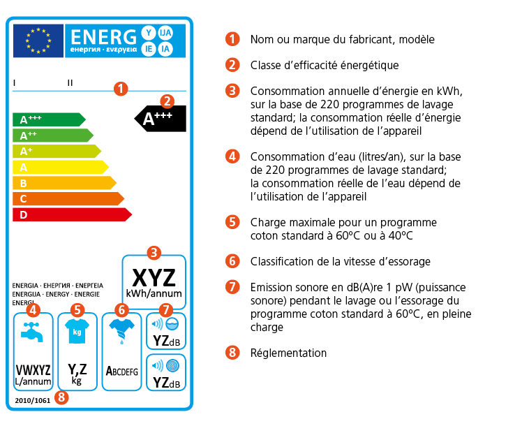 Classe energetique lave linge